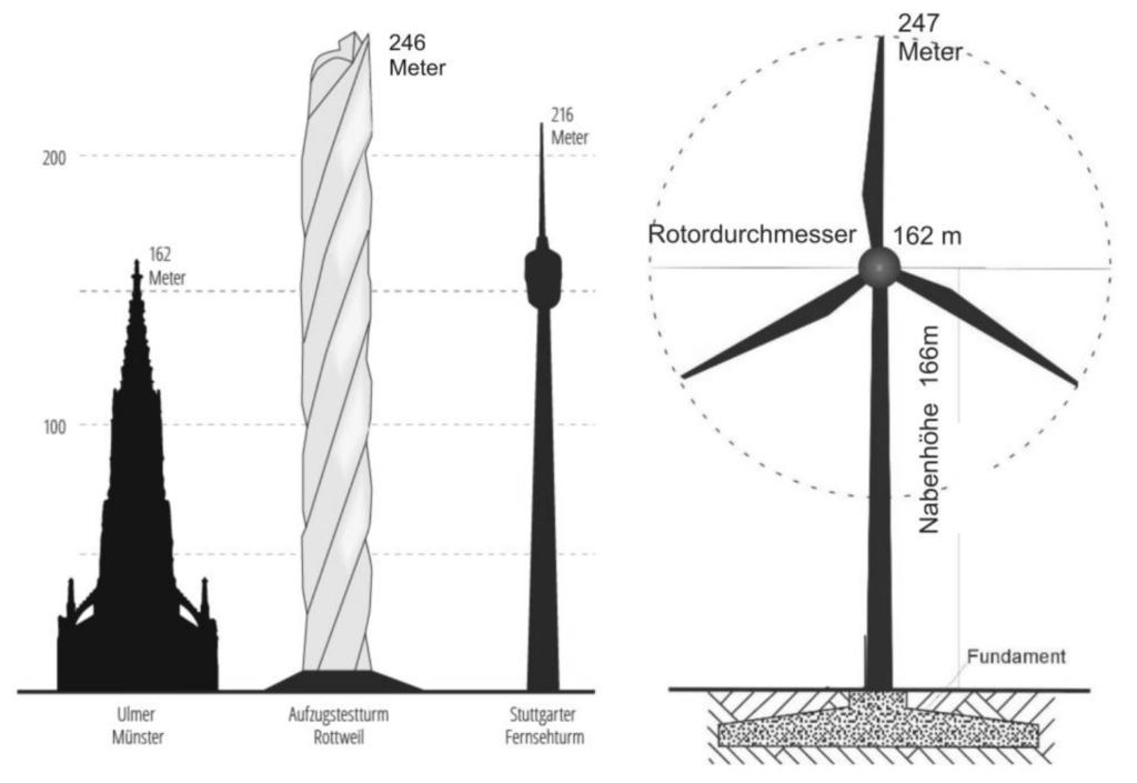 Abbildung 1. Größenvergleich Ulmer Münster, Aufzugtestturm Rottweil, Stuttgarter Fernsehturm, Windkraftanlage