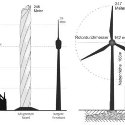 Windkraftanlagen auf dem Hinteren Heuberg in Weingarten