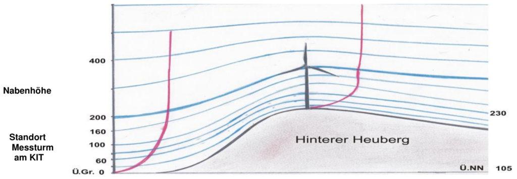 Abb.6 - Idealisierte Darstellung der Stromlinien bei einer Hindernisüberströmung