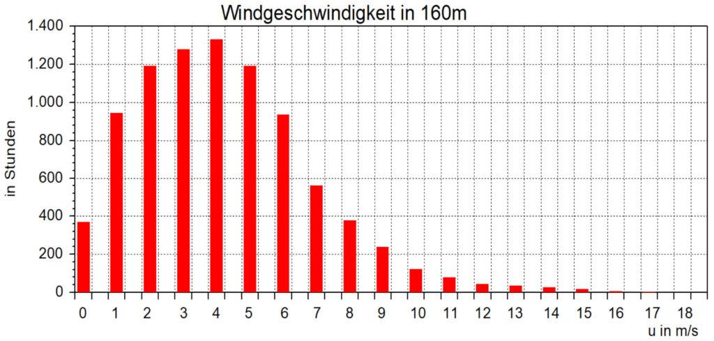 Abb.7 - Verteilung der Windgeschwindigkeit in 160 m am KIT Messturm