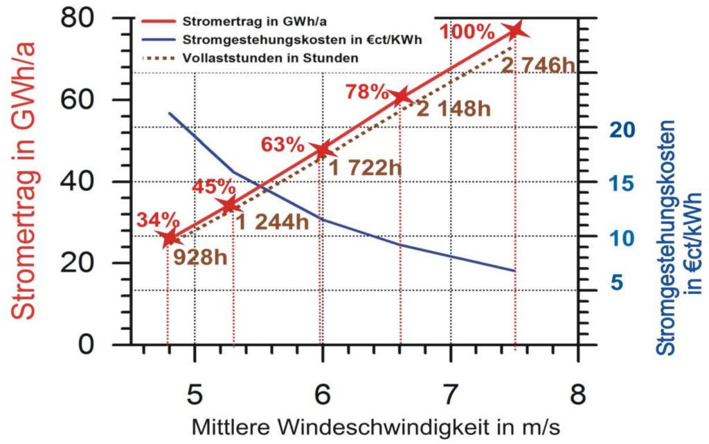 Abb.8 - Stromertrag, Stromgestehungskosten und Volllaststunden als Funktion der mittleren Windgeschwindigkeit